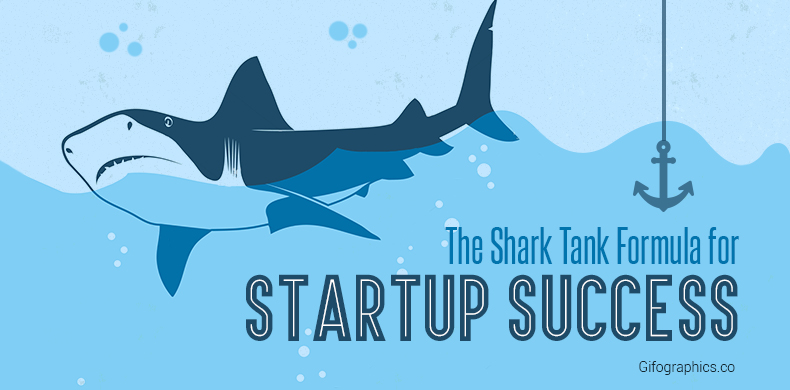 Shark Tank Formula for Startup - Gifographics
