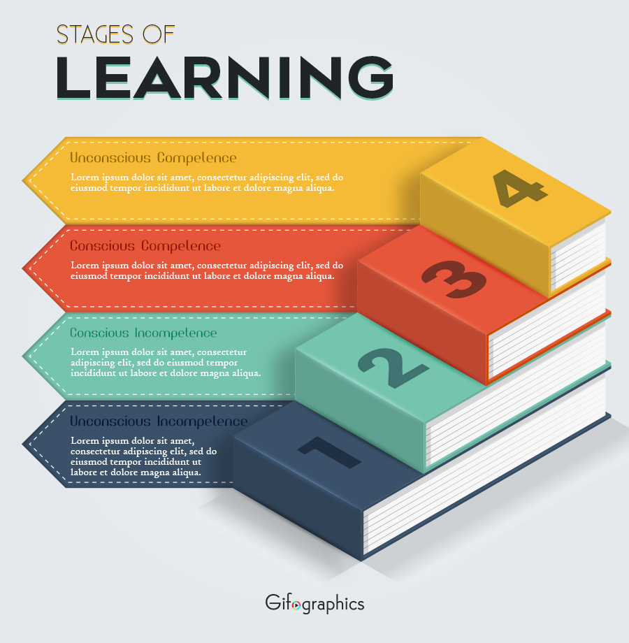 Stages of Learning free psd template