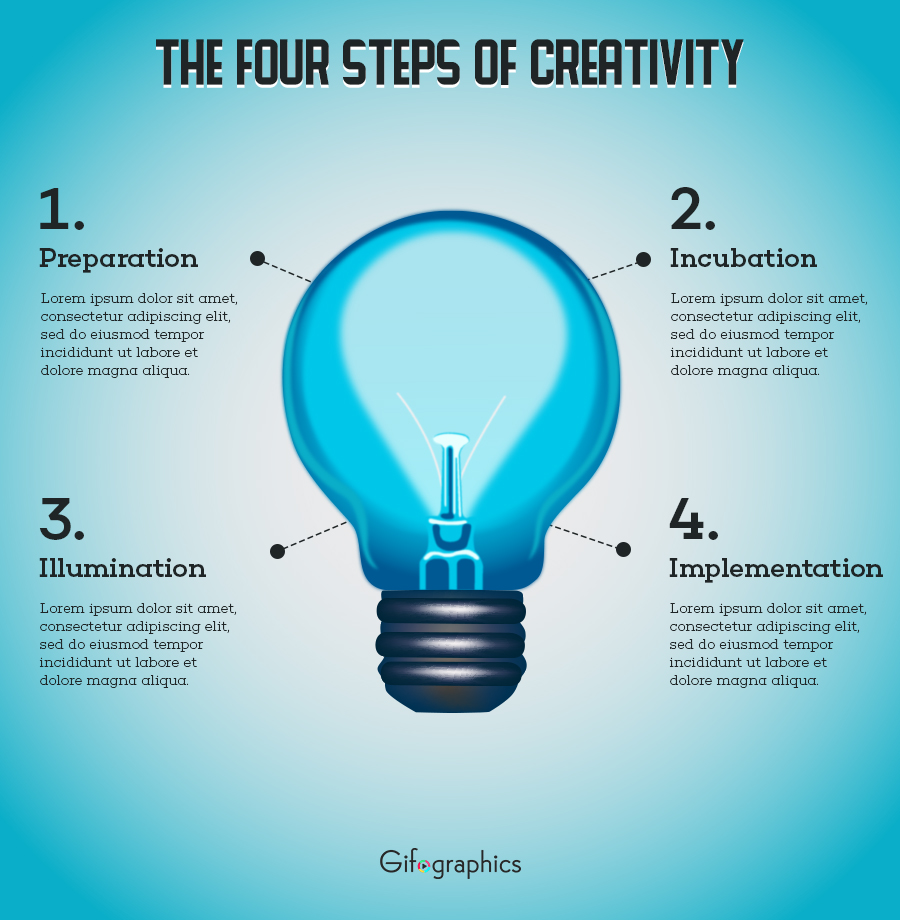 The Four Steps Of Creativity PSD Template