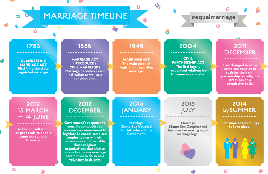 Equal marriage timeline Flickr