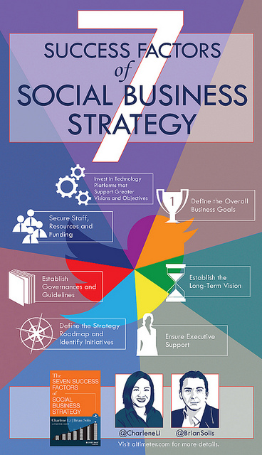 Success Factors Social Business Flickr