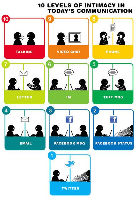 Intimacy levels communication flickr