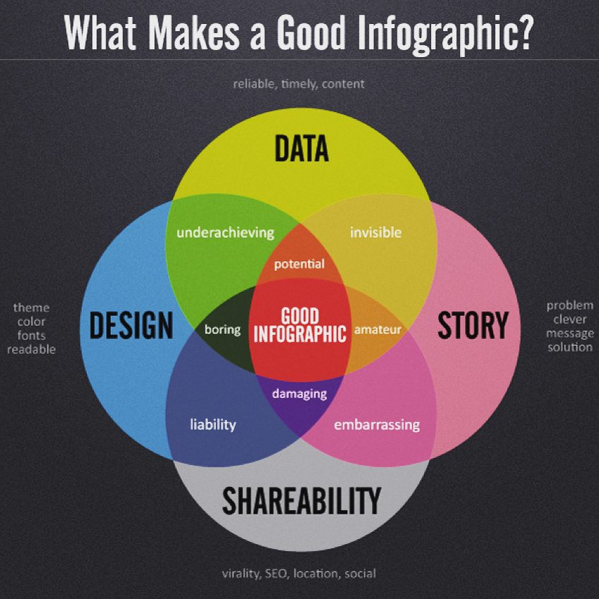 Good Infographic Flickr