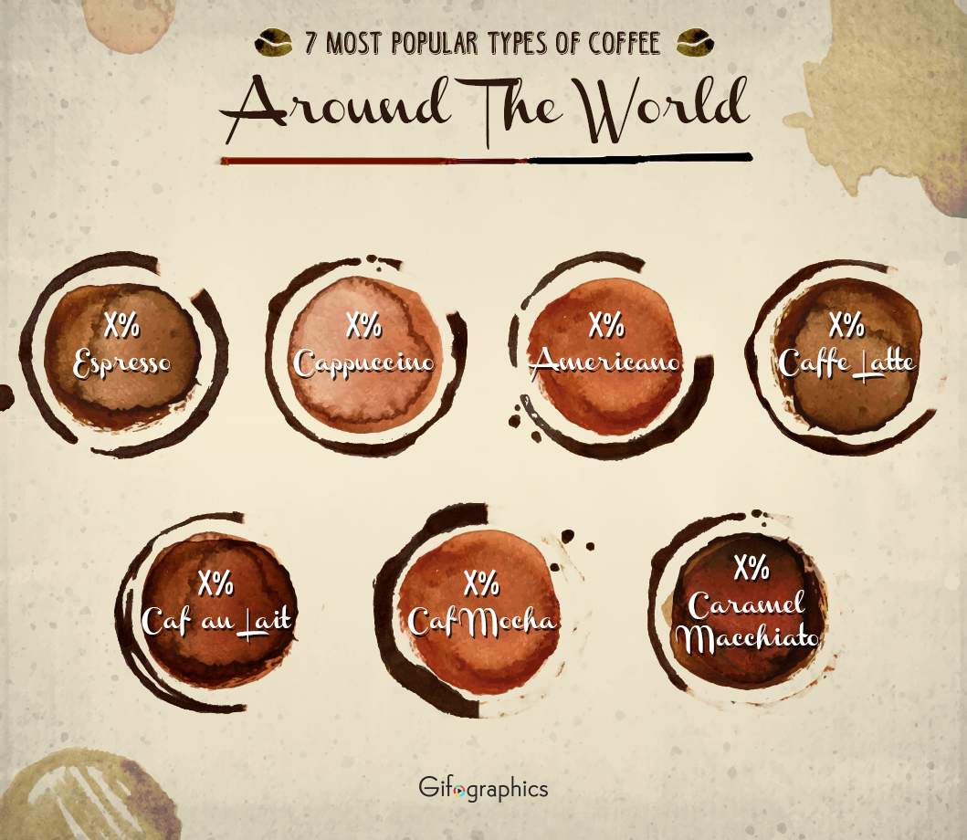 7 most popular coffees around the world psd template