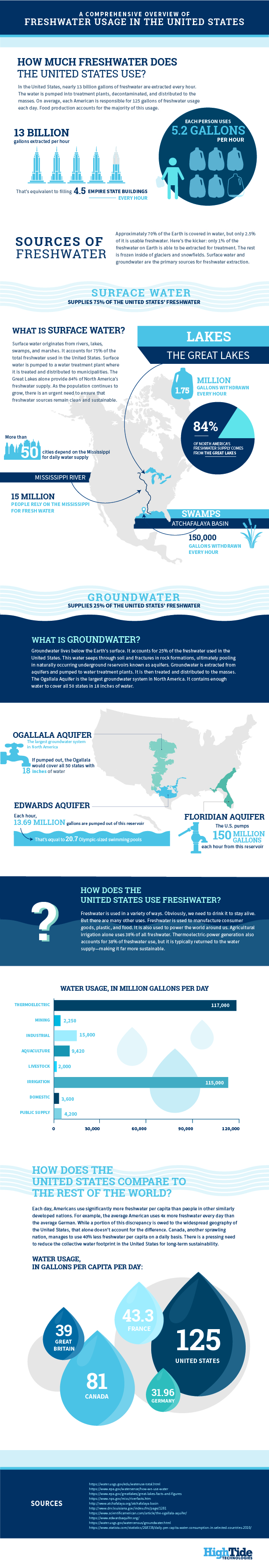 A Comprehensive Overview of Freshwater Usage in the United States