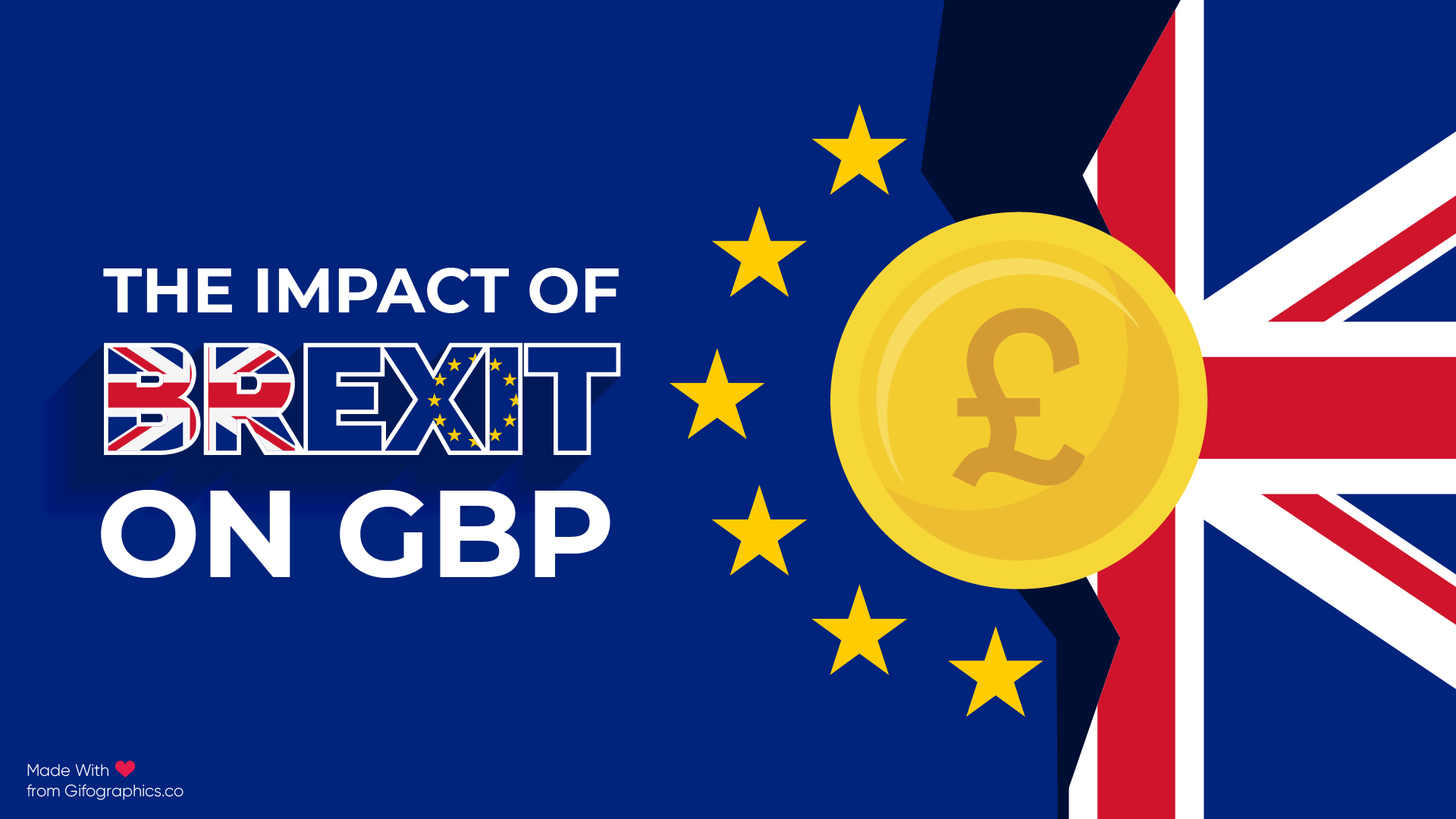How to Brexit Has Impacted the GBP & the Potential Industry Effect