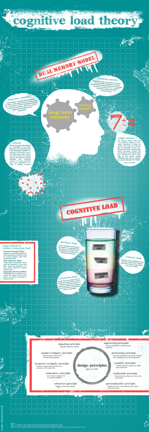 Infographic cognitive load theory