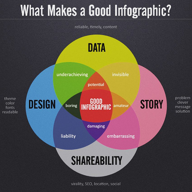 How to create a Good Infographic