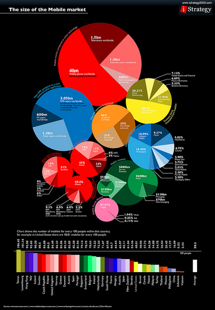 size of mobile market infographic