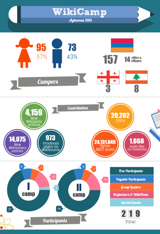 wiki camp infographics